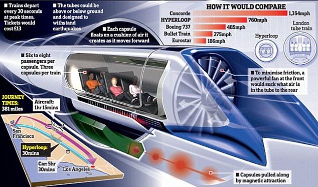 hyperloop kereta tercepat dan tercanggih di dunia