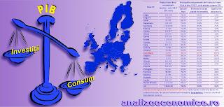 Topul statelor UE după ponderea consumului și a investițiilor în PIB