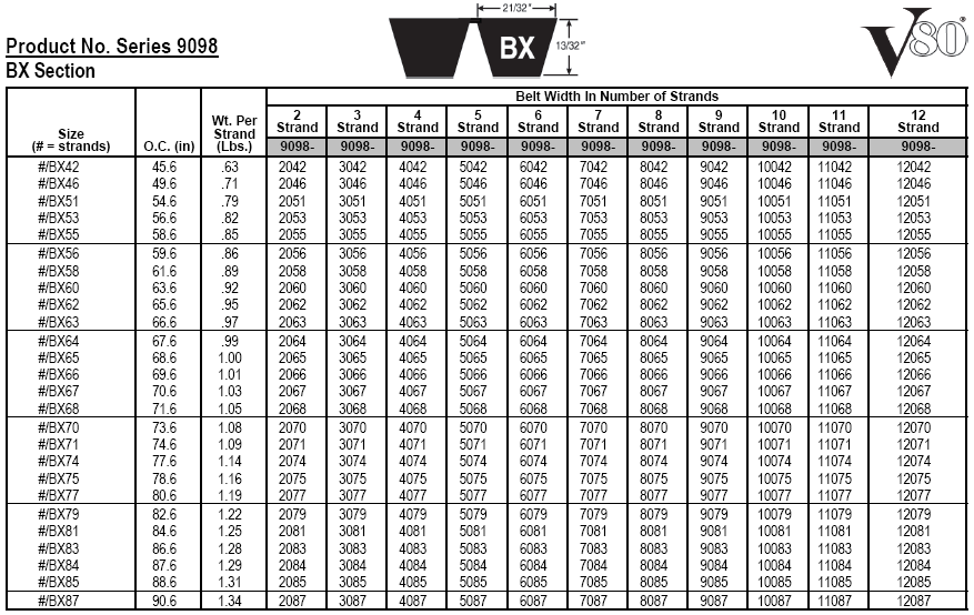 Gates Automotive V Belt Size Chart - Gates fleetrunner ...