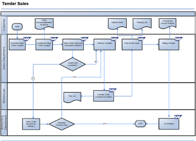 trading in sap sd - process flow diagram