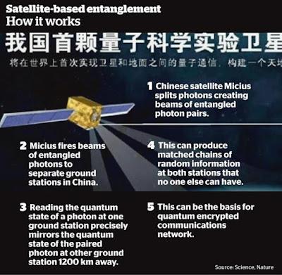 Cina Berhasil Melakukan Teleportasi Foton ke Orbit