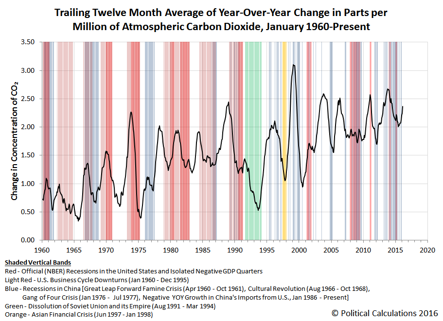 Trailing Twelve Month Average of Year-Over-Year Change in Parts per Million of Atmospheric Carbon Dioxide (CO2), January 1960 to February 2016
