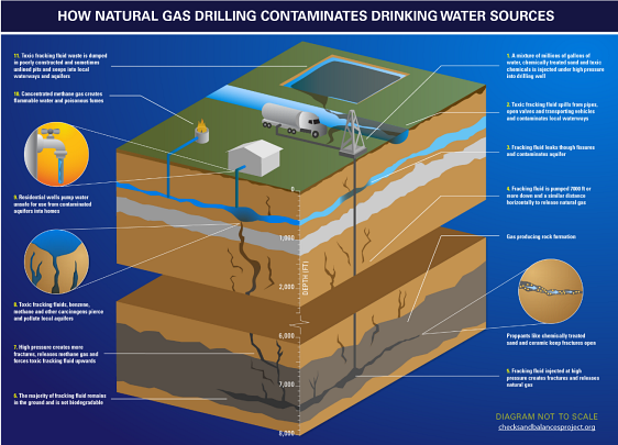 WTFrack: How Natural Gas Contaminates Drinking Water