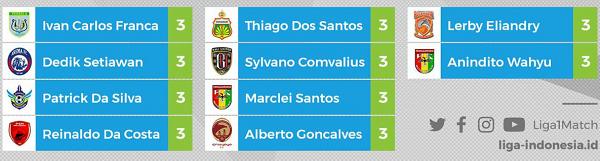 Daftar TOP Skor Sementara Liga 1 Hingga pekan Keenam