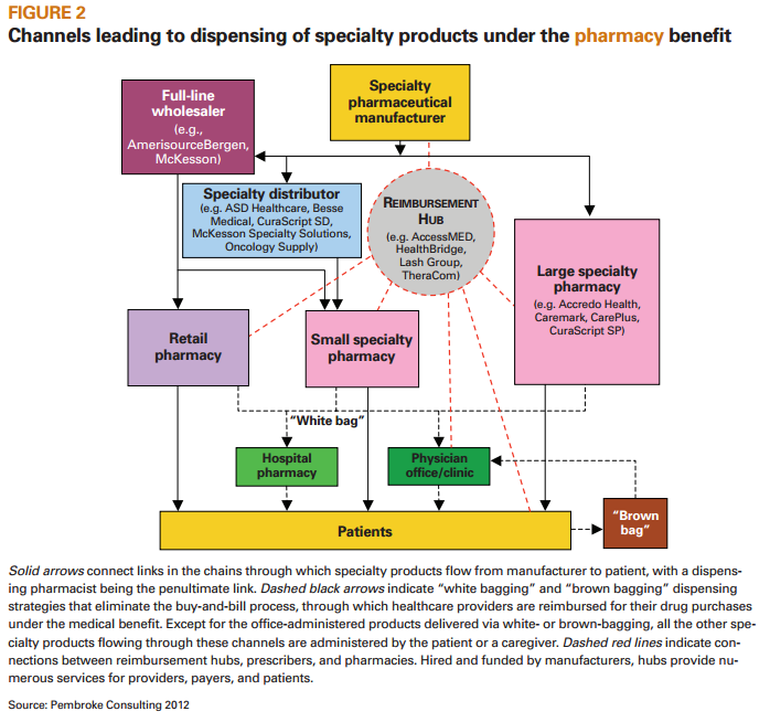 drug channels  useful overview of specialty distribution models