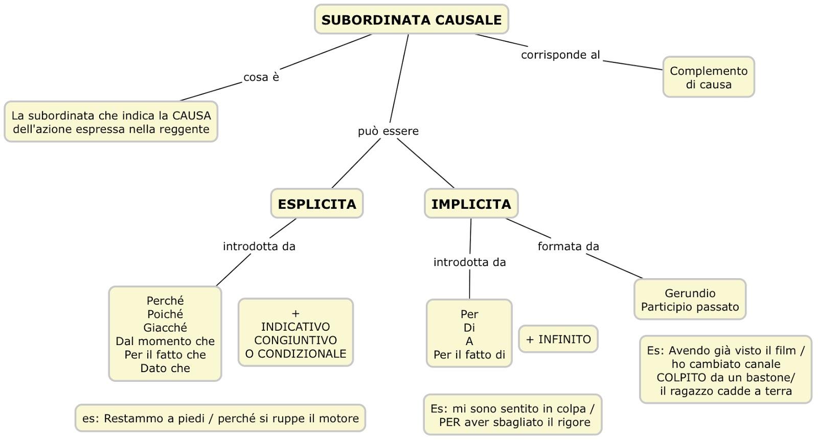La subordinata causale mappa concettuale grammatica scrivoquindipenso - Diversi analisi grammaticale ...
