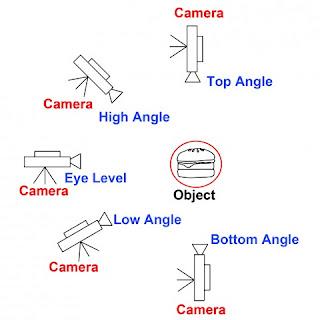 teknik sudut pengamblan gambar