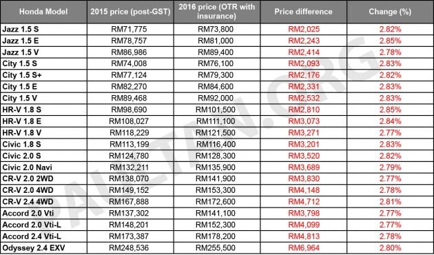 Harga rasmi kereta baru Honda 2016