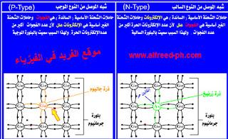 أشباه الموصلات الغير نقية  ذرات سليكون أو جرمانيوم ( رباعية التكافؤ ) أضيف إليها شوائب ( طعمت ) بذرات خماسية التكافؤ فتعطي شبه موصل من النوع السالب ، إلكترونات حرة ذرات طعمت بعنصر خماسي التكافؤ ، تعطي شبه موصل من النوع الموجب ، فجوات Impure Semicomductors
