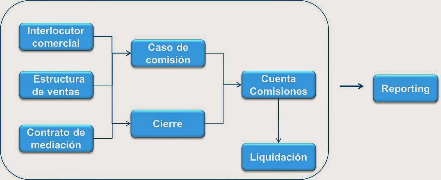 Sap Icm Archivos Convista Consulting