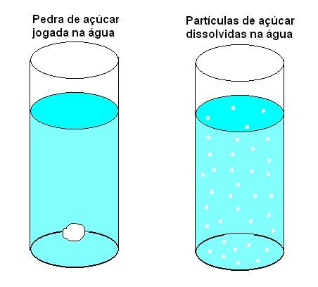 f2a2c70405c Ciência Viva  Propriedades da água