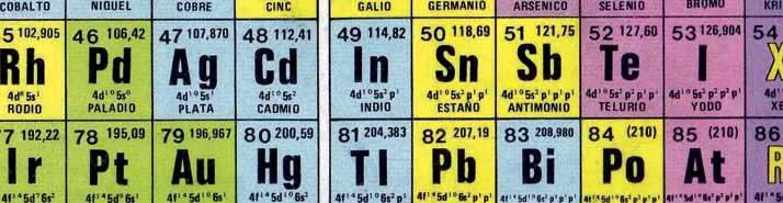 Instalaciones eléctricas residenciales - Tabla periódica de los elementos
