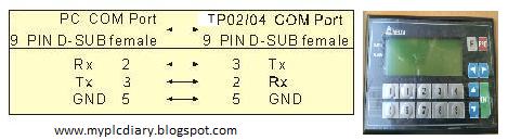 Delta TP-02/04 HMI to PC Rs232 communication Pinout - MY PLC