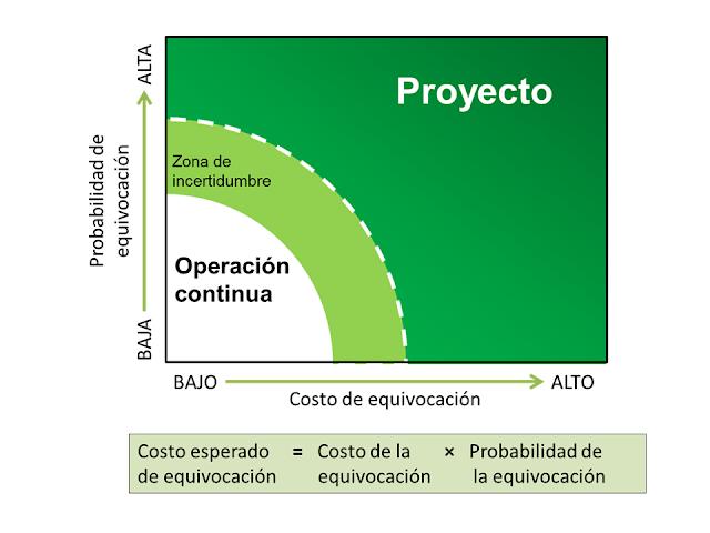 Mapa visual para diferenciar proyectos de operaciones contnuas