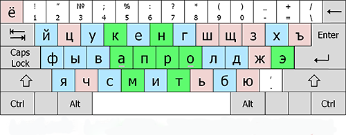 Русская клавиатура.