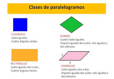 Resultado de imagen de CLASES DE PARALELOGRAMOS