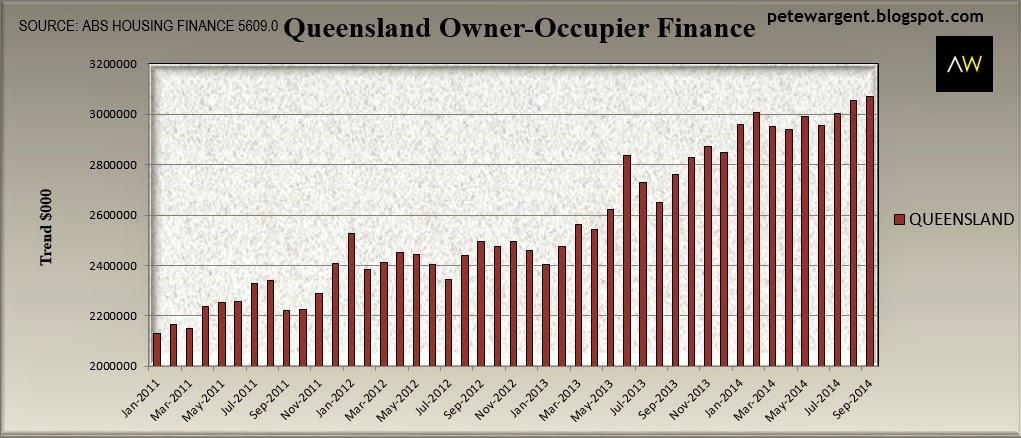 Queensland owner-occupier finance