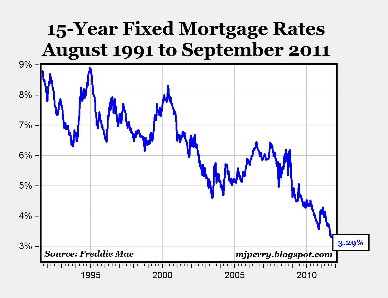 Chart of the day yr fixed rates at record low also aei rh