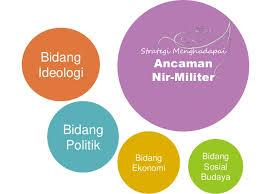 Strategi Indonesia Menghadapi Ancaman Di Berbagai Bidang Politik