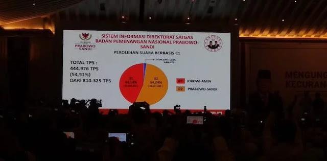 Data BPN: Prabowo-Sandi Menang 54,24 Persen