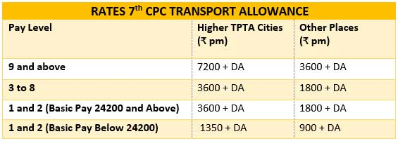 7th-cpc-transport-allowance