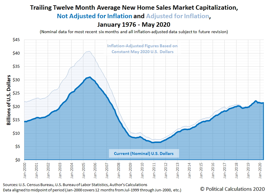 Trailing Twelve Month Average New Home Sales Market Capitalization, Not Adjusted for Inflation and Adjusted for Inflation, January 2000 - May 2020