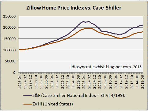 Idiosyncratic Whisk: Housing, A Series: Part 68 - Bias in Home Price