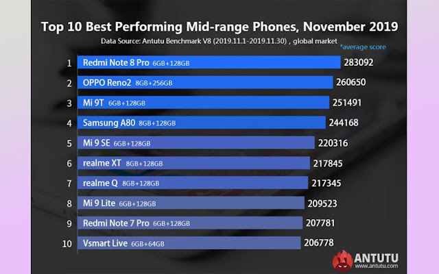 AnTuTu top 10 phones