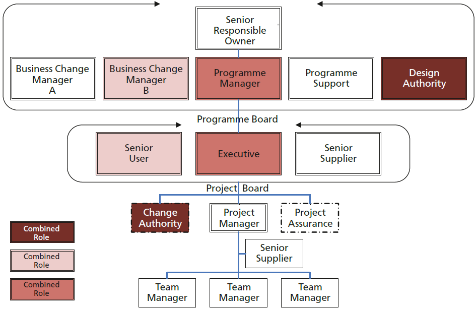 Prince2 Project Organisation Chart Template Prince2