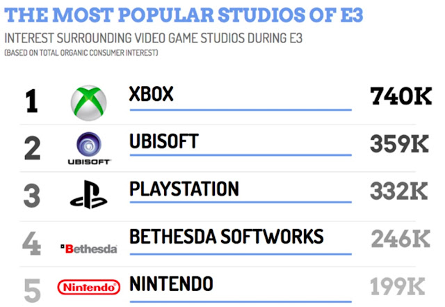 Descubre los títulos y compañías más buscadas del E3 2