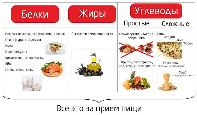 полезные продукты с репутацией
