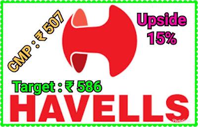 Havells Ltd