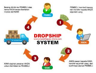 Bisnis Online Tanpa Modal dengan Sistem Dropship