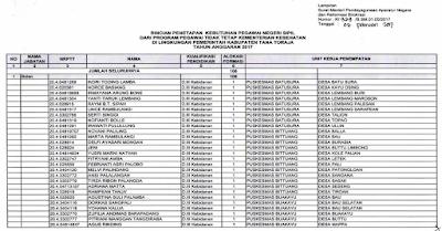 Daftar Nama Guru Honorer PTT Yang Lolos Seleksi CPNS 2017
