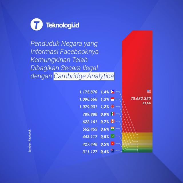 Di Indonesia, 1 juta Data Pengguna Facebook Bocor