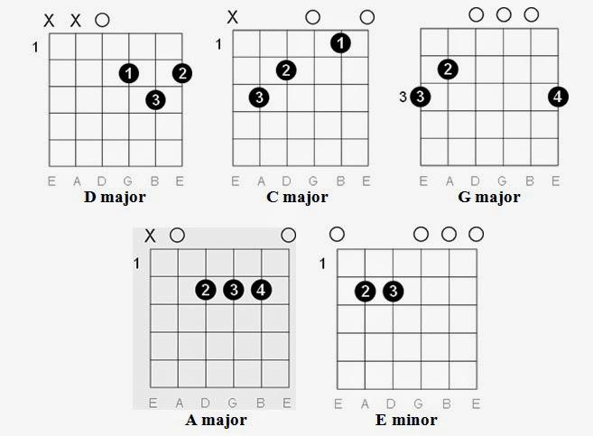 Easy Guitar Tabs: Easy Guitar Tabs: Guns N' Roses