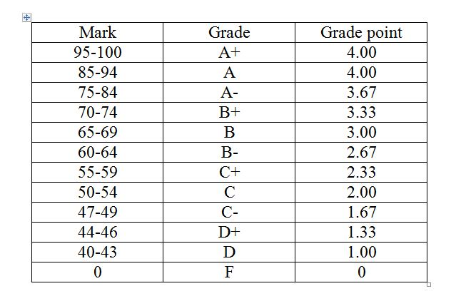 Life And Lifeless Kliuc New Grading System