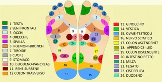 Massaggiare i piedi prima di andare a dormire può cambiarti la vita