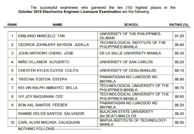 TOP 10 ECE board exam
