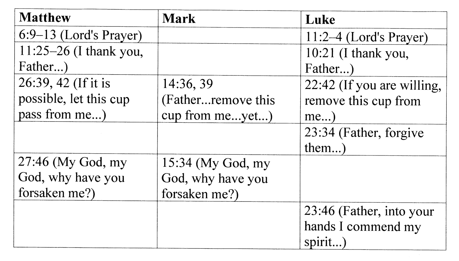 synoptic gospels For the class bnt101 new testament survey at nebraska christian college.