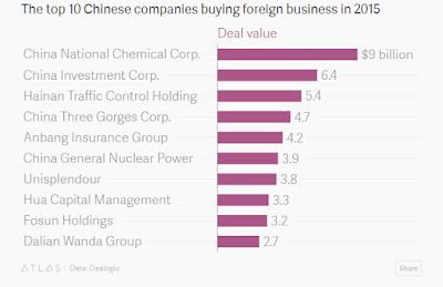 """top 10 biggest chinese buyout of  foreign business"""