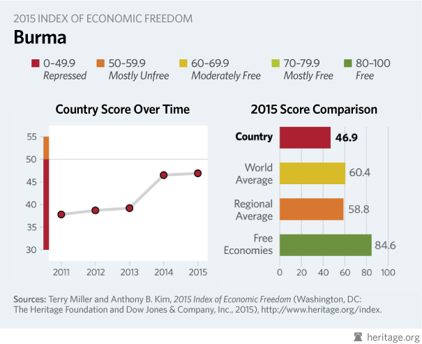 2015 Index of Economic Freedom, Myanmar