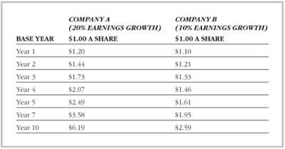 Earning Growth Peter Lynch