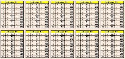 Tabel Perkalian 51 sampai 60