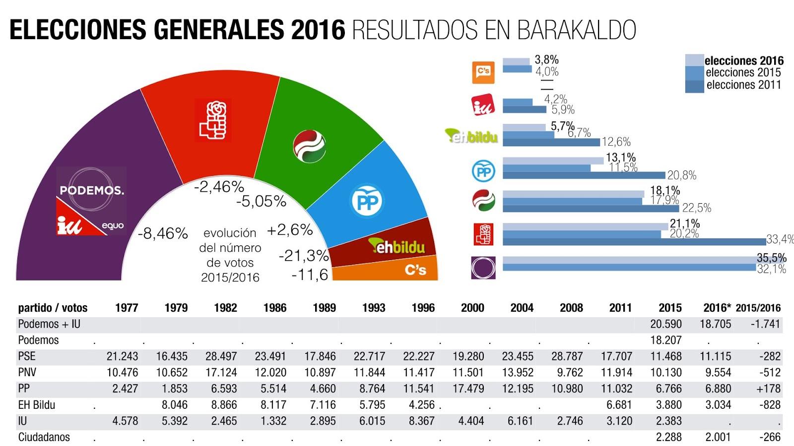 Barakaldo digital elecciones ehbildu se hunde y unidos for Resultados electorales mir