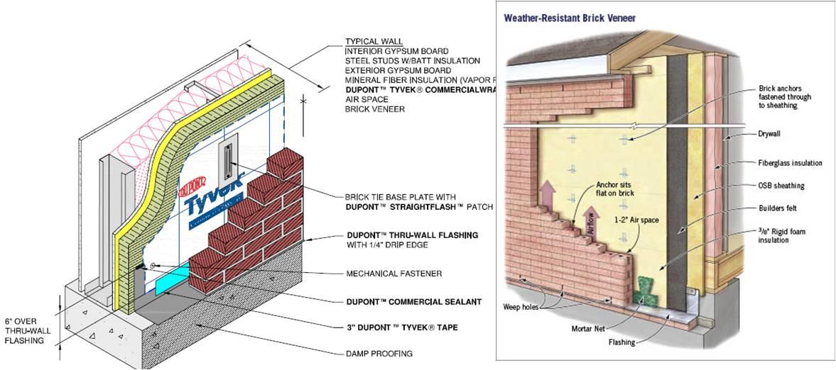 Brick Amp Stone 231beg1 Cladding System