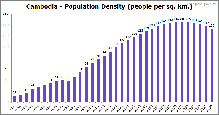 Cambodia  Population Density (people per sq. km.)