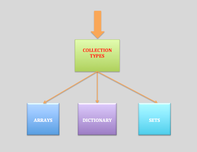 Collection Types in Swift 4, Swift 3 , Objective - C,iOS