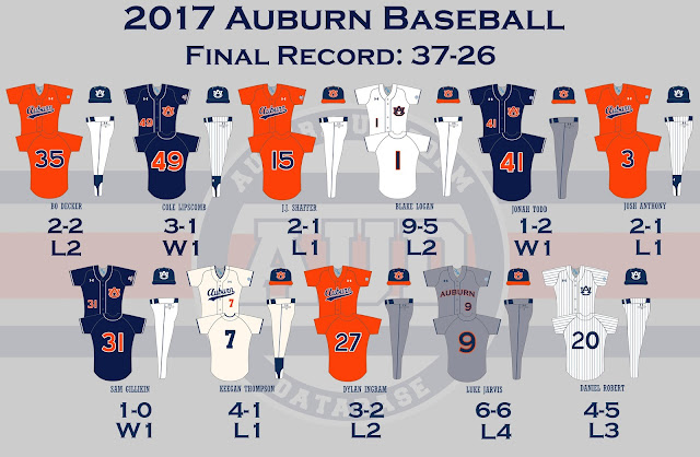 auburn baseball uniforms 2017