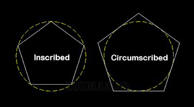 Inscribed in circle or Circumscribed about circle